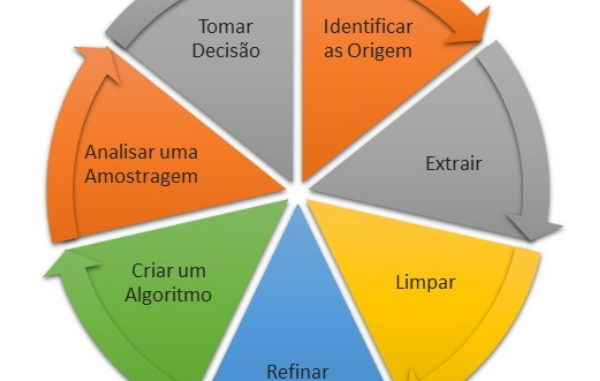 Processo cíclico de Machine Learning