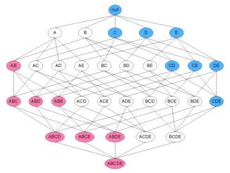 Algoritmo Apriori para sistemas de recomendação